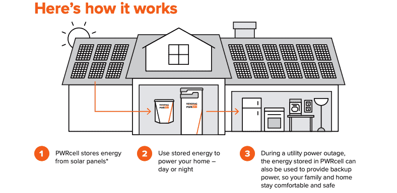 how pwrcell provides backup electricity