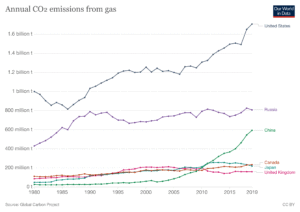 CO2 from natural gas
