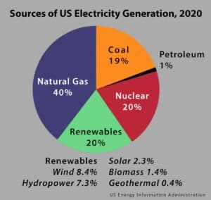 clean energy vs fossil fuels