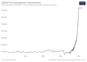 Global CO2 emissions: clean energy vs fossil fuels